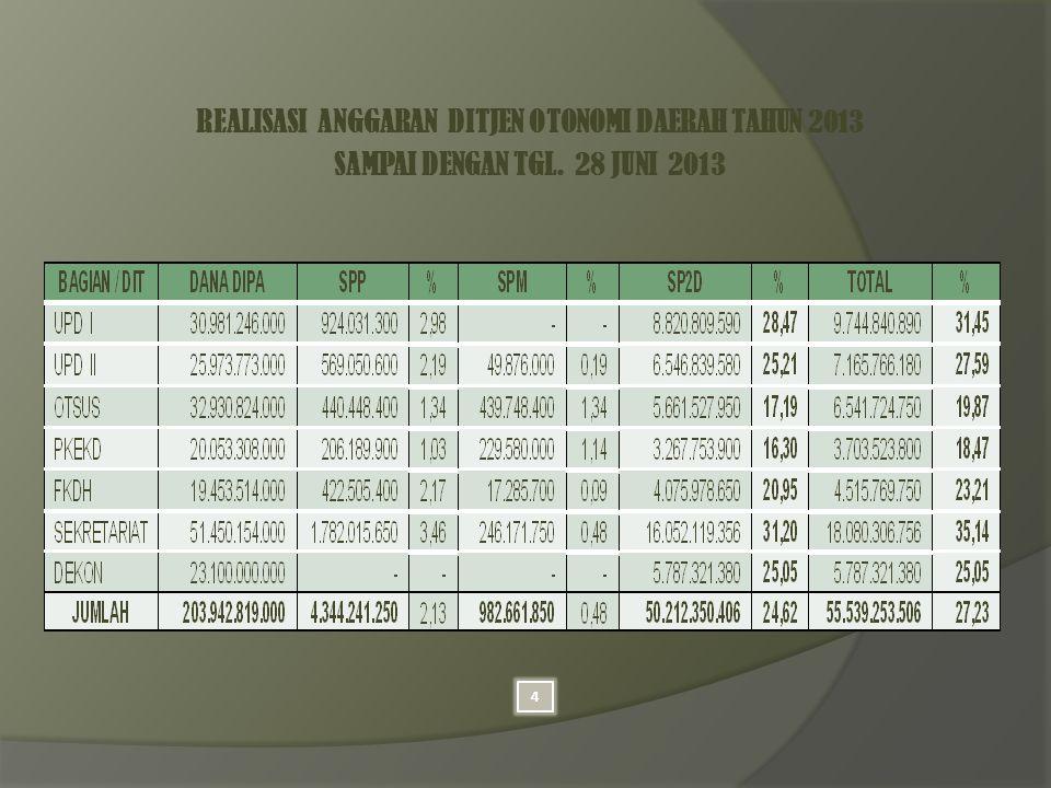 REALISASI ANGGARAN DITJEN OTONOMI DAERAH TAHUN 2013 SAMPAI DENGAN TGL. 28 JUNI 2013 4