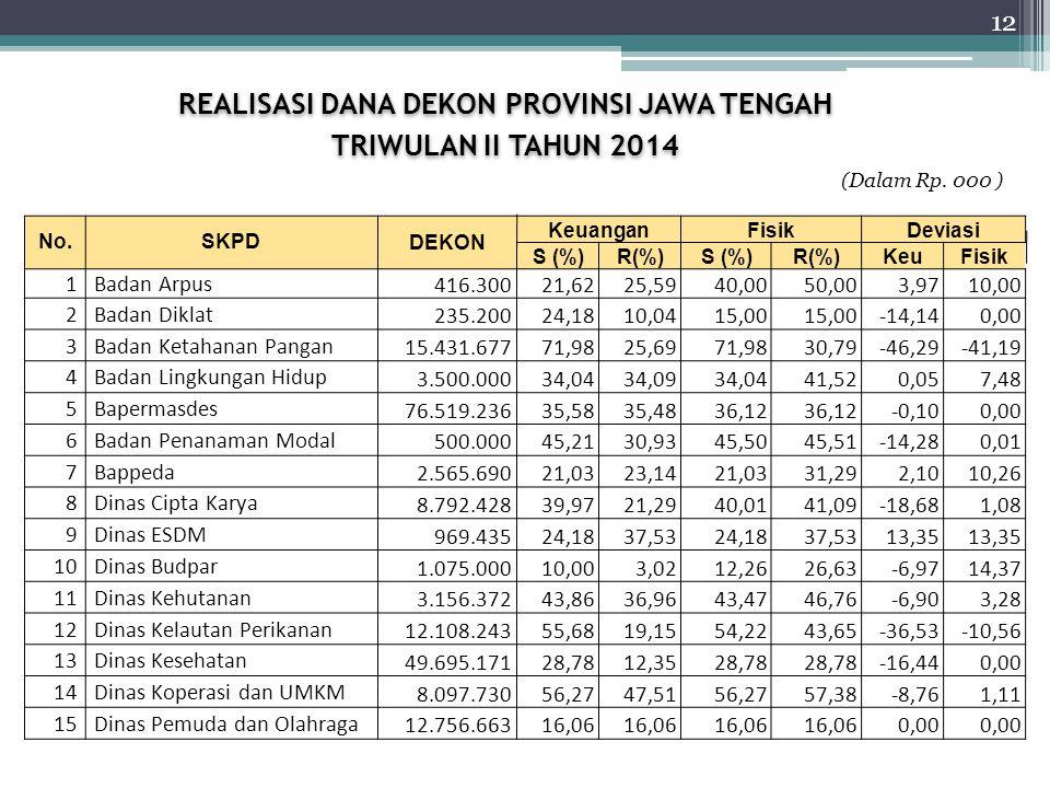 REALISASI DANA DEKON PROVINSI JAWA TENGAH TRIWULAN II TAHUN 2014 REALISASI DANA DEKON PROVINSI JAWA TENGAH TRIWULAN II TAHUN 2014 No.SKPDDEKON KeuanganFisikDeviasi S (%)R(%)S (%)R(%)KeuFisik 1Badan Arpus 416.30021,6225,5940,0050,003,9710,00 2Badan Diklat 235.20024,1810,0415,00 -14,140,00 3Badan Ketahanan Pangan 15.431.67771,9825,6971,9830,79-46,29-41,19 4Badan Lingkungan Hidup 3.500.00034,0434,0934,0441,520,057,48 5Bapermasdes 76.519.23635,5835,4836,12 -0,100,00 6Badan Penanaman Modal 500.00045,2130,9345,5045,51-14,280,01 7Bappeda 2.565.69021,0323,1421,0331,292,1010,26 8Dinas Cipta Karya 8.792.42839,9721,2940,0141,09-18,681,08 9Dinas ESDM 969.43524,1837,5324,1837,5313,35 10Dinas Budpar 1.075.00010,003,0212,2626,63-6,9714,37 11Dinas Kehutanan 3.156.37243,8636,9643,4746,76-6,903,28 12Dinas Kelautan Perikanan 12.108.24355,6819,1554,2243,65-36,53-10,56 13Dinas Kesehatan 49.695.17128,7812,3528,78 -16,440,00 14Dinas Koperasi dan UMKM 8.097.73056,2747,5156,2757,38-8,761,11 15Dinas Pemuda dan Olahraga 12.756.66316,06 0,00 (Dalam Rp.