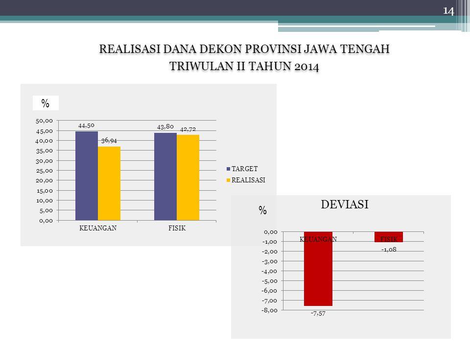REALISASI DANA DEKON PROVINSI JAWA TENGAH TRIWULAN II TAHUN 2014 REALISASI DANA DEKON PROVINSI JAWA TENGAH TRIWULAN II TAHUN 2014 % DEVIASI % 14