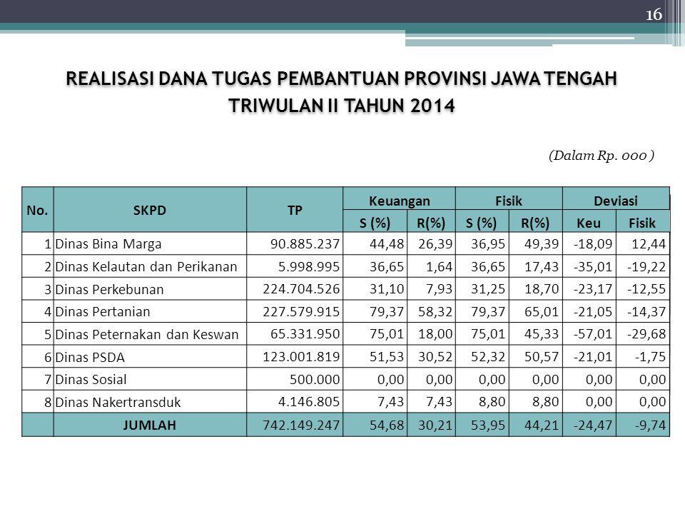 REALISASI DANA TUGAS PEMBANTUAN PROVINSI JAWA TENGAH TRIWULAN II TAHUN 2014 REALISASI DANA TUGAS PEMBANTUAN PROVINSI JAWA TENGAH TRIWULAN II TAHUN 2014 No.SKPDTP KeuanganFisikDeviasi S (%)R(%)S (%)R(%)KeuFisik 1Dinas Bina Marga 90.885.23744,4826,3936,9549,39-18,0912,44 2Dinas Kelautan dan Perikanan 5.998.99536,651,6436,6517,43-35,01-19,22 3Dinas Perkebunan 224.704.52631,107,9331,2518,70-23,17-12,55 4Dinas Pertanian 227.579.91579,3758,3279,3765,01-21,05-14,37 5Dinas Peternakan dan Keswan 65.331.95075,0118,0075,0145,33-57,01-29,68 6Dinas PSDA 123.001.81951,5330,5252,3250,57-21,01-1,75 7Dinas Sosial 500.0000,00 8Dinas Nakertransduk 4.146.8057,43 8,80 0,00 JUMLAH742.149.24754,6830,2153,9544,21-24,47-9,74 (Dalam Rp.