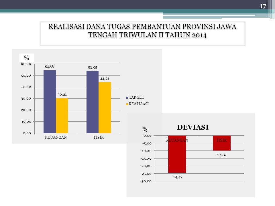 REALISASI DANA TUGAS PEMBANTUAN PROVINSI JAWA TENGAH TRIWULAN II TAHUN 2014 % % 17