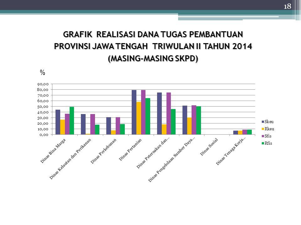 GRAFIK REALISASI DANA TUGAS PEMBANTUAN PROVINSI JAWA TENGAH TRIWULAN II TAHUN 2014 (MASING-MASING SKPD) % 18