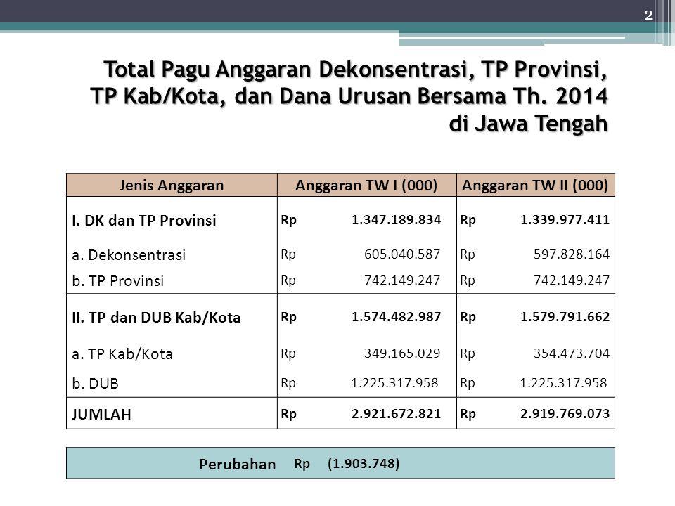 REALISASI DANA TP+UB KABUPATEN/KOTA TRIWULAN II TAHUN 2014 (Lanjutan) REALISASI DANA TP+UB KABUPATEN/KOTA TRIWULAN II TAHUN 2014 (Lanjutan) NONAMA KAB/KOTATP+UB KEUANGANFISIKDeviasi (%) S(%)R(%)S(%)R(%)Keufisik 19Kudus 16.841.52626,915,5125,5321,58-21,40-3,95 20Jepara 25.172.51240,0423,9940,0418,44-16,05-21,60 21Demak 51.635.29629,1127,3825,9325,73-1,73-0,20 22Semarang 27.010.34742,5243,7440,6347,371,226,74 23Temanggung 35.648.69438,7234,7340,1935,40-3,98-4,79 24Kendal 45.150.54728,882,1425,819,60-26,73-16,22 25Batang 34.066.17332,3534,5538,4742,512,204,04 26Pekalongan 50.126.17118,0932,8518,0932,8514,76 27Pemalang 66.081.18831,0331,4329,7427,820,40-1,92 28Tegal 64.938.73913,971,9811,591,76-11,99-9,82 29Brebes 129.408.72225,2816,1821,6817,74-9,10-3,94 30Kota Magelang 2.814.33013,6813,6118,7814,16-0,07-4,62 31Kota Surakarta 8.747.3006,3210,7513,6211,684,43-1,94 32Kota Salatiga 3.435.73011,1815,6114,5913,044,43-1,55 33Kota Semarang 21.899.89511,4910,0114,0611,64-1,49-2,43 34Kota Pekalongan 7.827.780 14,645,1616,106,11-9,49-9,99 35Kota Tegal 5.359.420 41,0838,7625,6525,47-2,32-0,18 T O T A L 1.579.791.662 31,6526,7331,0827,97-4,92-3,11 (Dalam Rp.