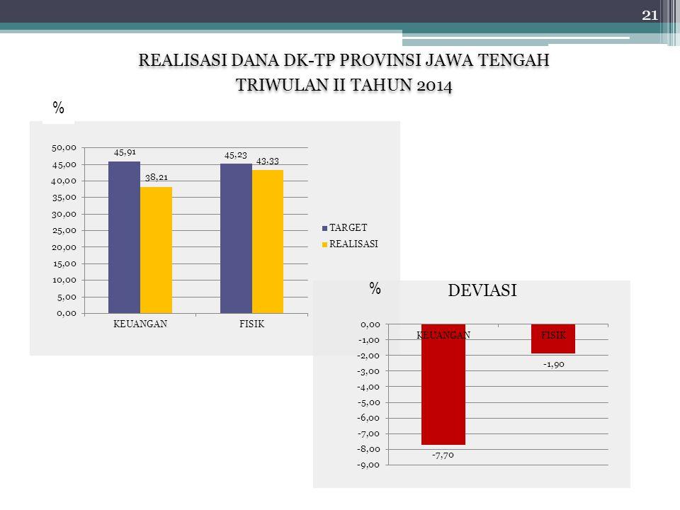 REALISASI DANA DK-TP PROVINSI JAWA TENGAH TRIWULAN II TAHUN 2014 REALISASI DANA DK-TP PROVINSI JAWA TENGAH TRIWULAN II TAHUN 2014 % DEVIASI % 21