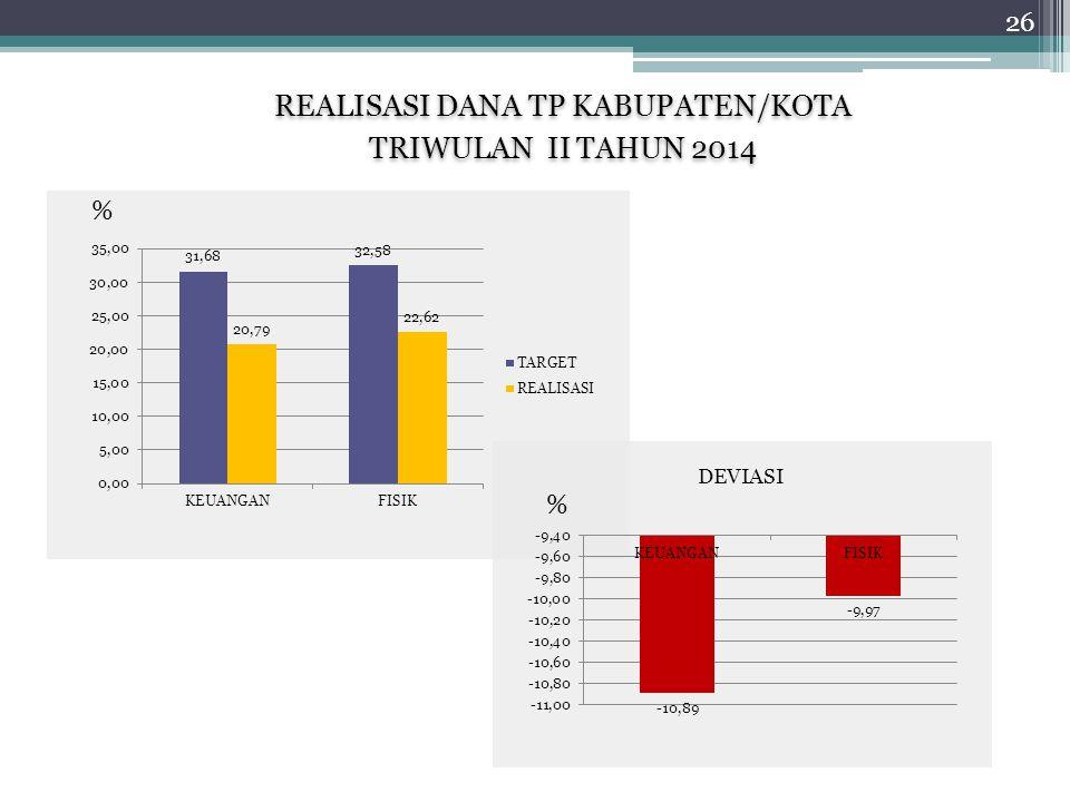 REALISASI DANA TP KABUPATEN/KOTA TRIWULAN II TAHUN 2014 REALISASI DANA TP KABUPATEN/KOTA TRIWULAN II TAHUN 2014 % % DEVIASI 26