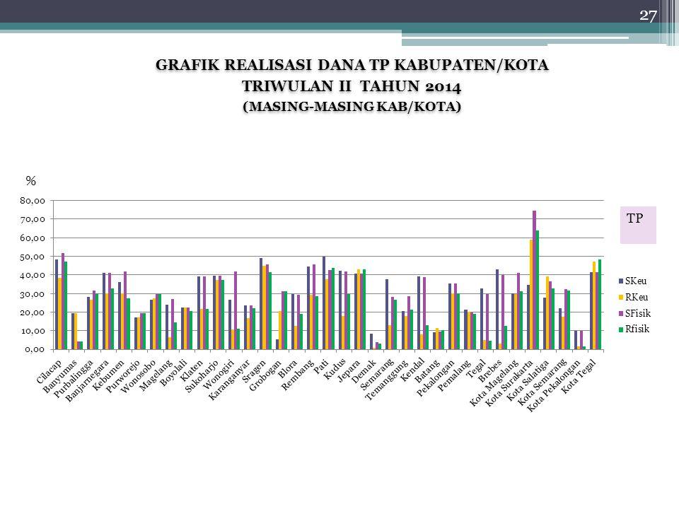 GRAFIK REALISASI DANA TP KABUPATEN/KOTA TRIWULAN II TAHUN 2014 (MASING-MASING KAB/KOTA) GRAFIK REALISASI DANA TP KABUPATEN/KOTA TRIWULAN II TAHUN 2014 (MASING-MASING KAB/KOTA) % 27