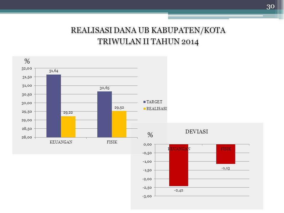 REALISASI DANA UB KABUPATEN/KOTA TRIWULAN II TAHUN 2014 REALISASI DANA UB KABUPATEN/KOTA TRIWULAN II TAHUN 2014 % % 30 DEVIASI