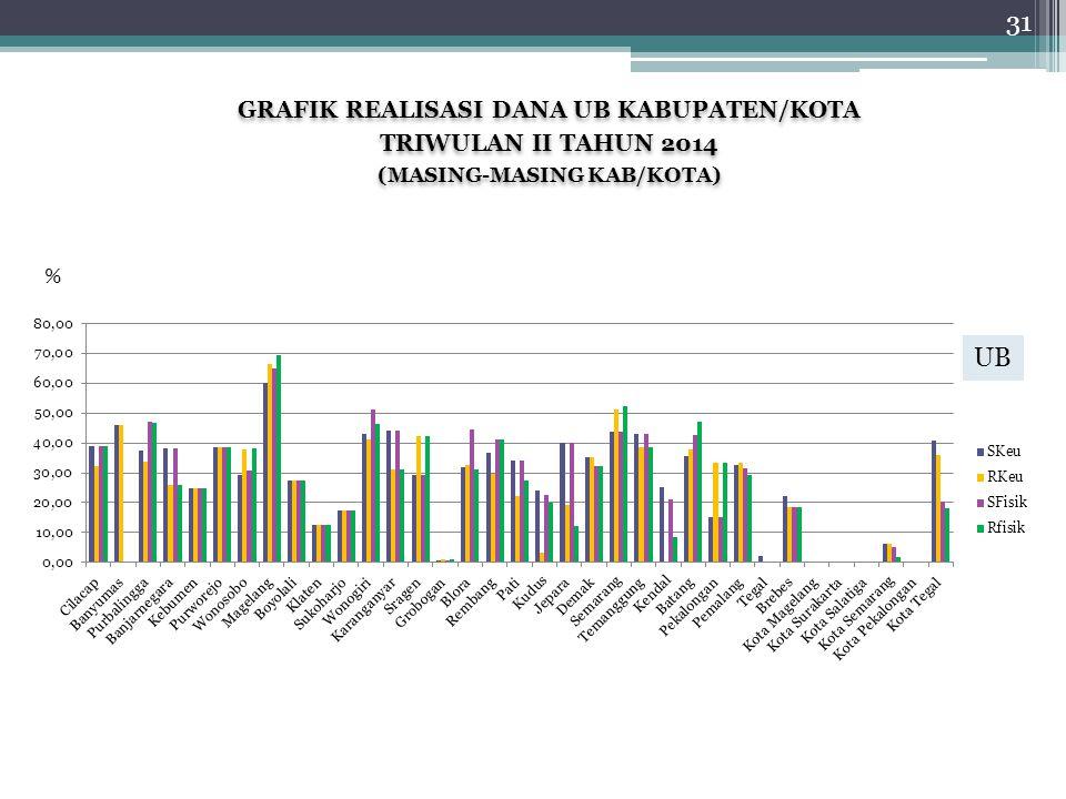 GRAFIK REALISASI DANA UB KABUPATEN/KOTA TRIWULAN II TAHUN 2014 (MASING-MASING KAB/KOTA) GRAFIK REALISASI DANA UB KABUPATEN/KOTA TRIWULAN II TAHUN 2014 (MASING-MASING KAB/KOTA) % 31