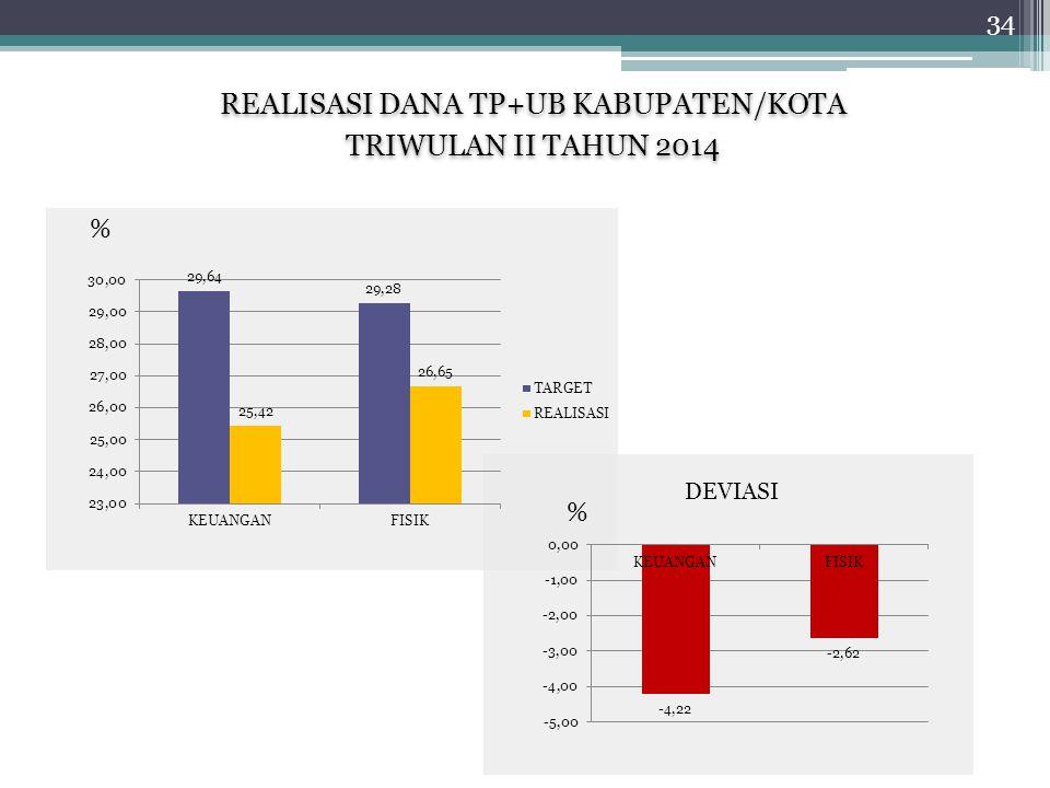 REALISASI DANA TP+UB KABUPATEN/KOTA TRIWULAN II TAHUN 2014 REALISASI DANA TP+UB KABUPATEN/KOTA TRIWULAN II TAHUN 2014 % % DEVIASI 34
