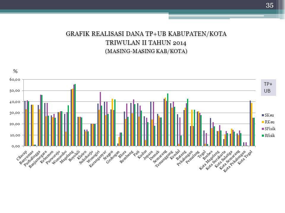 GRAFIK REALISASI DANA TP+UB KABUPATEN/KOTA TRIWULAN II TAHUN 2014 (MASING-MASING KAB/KOTA) GRAFIK REALISASI DANA TP+UB KABUPATEN/KOTA TRIWULAN II TAHUN 2014 (MASING-MASING KAB/KOTA) % 35