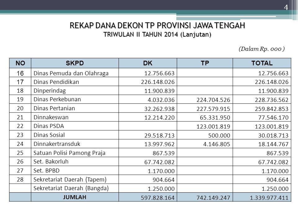 GRAFIK REALISASI DANA DEKON PROVINSI JAWA TENGAH TRIWULAN II TAHUN 2014 (MASING-MASING SKPD) 15 %