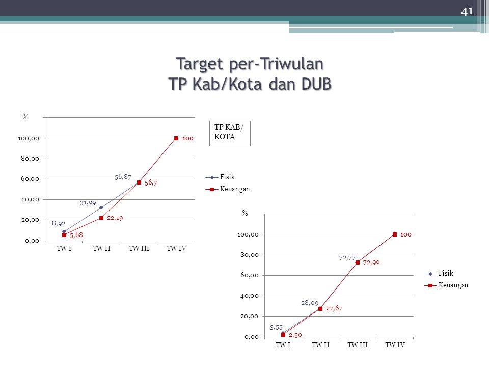 Target per-Triwulan TP Kab/Kota dan DUB 41 % %