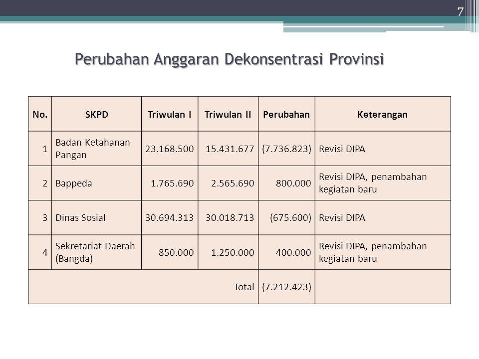 Perubahan Anggaran Tugas Pembantuan Kabupaten/Kota 8 No.Kabupaten/KotaProgramPerubahan 1Cilacap Lahan Kritis Bappeda (+)600.000 2Purbalingga Tenaga Kerja (-)(470.520) 3Wonosobo Pertanian (-)1.715.450 4Magelang Lahan Kritis Bappeda (+), Budpar (+)1.750.000 5Karanganyar Tenaga Kerja (-)(235.260) 6Semarang Tenaga Kerja (-)(235.260) 7Kendal Lahan Kritis Bappeda (+)700.000 8Pemalang Lahan Kritis Bappeda (+)850.000 9Kota Semarang Lahan Kritis (+), Pertanian (-), Tenaga Kerja (-)634.265 JUMLAH5.308.675