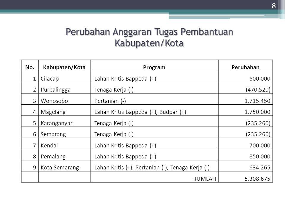 REALISASI DANA UB KABUPATEN/KOTA TRIWULAN II TAHUN 2014 (Lanjutan) REALISASI DANA UB KABUPATEN/KOTA TRIWULAN II TAHUN 2014 (Lanjutan) (Dalam Rp.