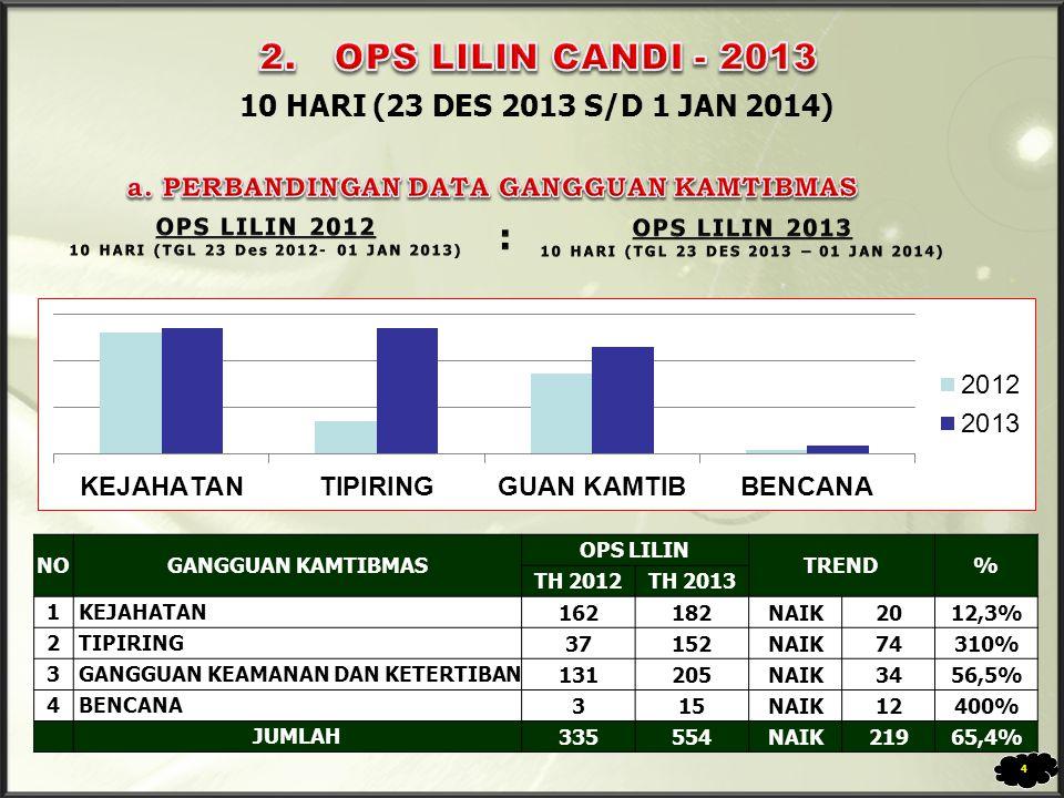NOGANGGUAN KAMTIBMAS OPS LILIN TREND% TH 2012TH 2013 1KEJAHATAN 162182NAIK2012,3% 2TIPIRING 37152NAIK74310% 3GANGGUAN KEAMANAN DAN KETERTIBAN 131205NA