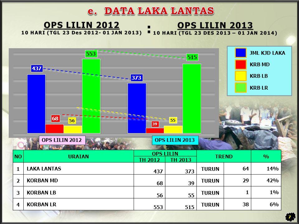 8 TILANG NAIK 14.030 KALI (38,4%) TEGURAN NAIK 625 KALI (2,4%)