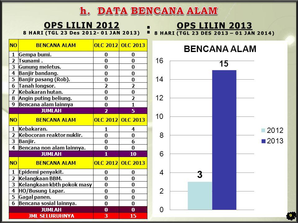 NO GANGGUAN TERHADAP ORANG OLC 2012OLC 2013 1Penemuan mayat.