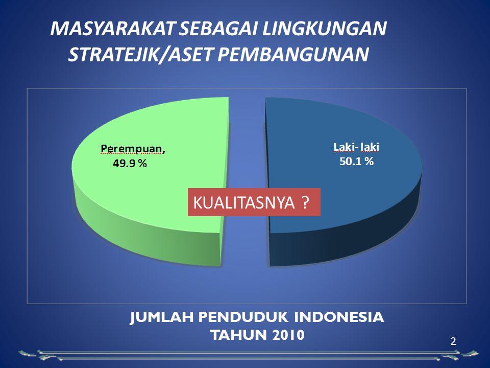 JUMLAH PENDUDUK INDONESIA TAHUN 2010 2 MASYARAKAT SEBAGAI LINGKUNGAN STRATEJIK/ASET PEMBANGUNAN KUALITASNYA ?