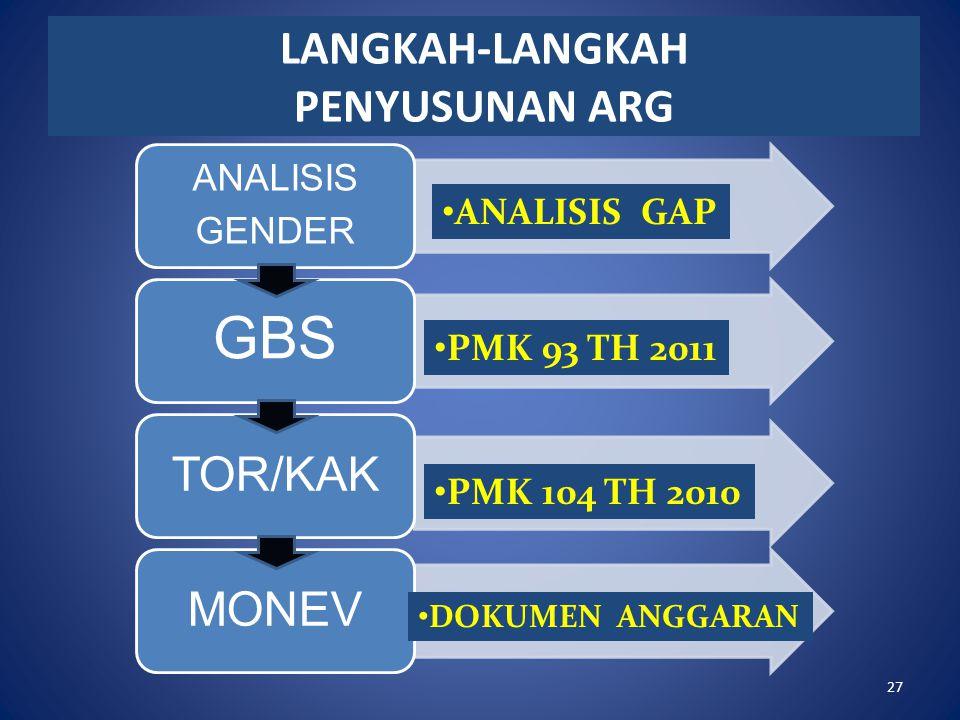 LANGKAH-LANGKAH PENYUSUNAN ARG ANALISIS GENDER GBS TOR/KAKMONEV DOKUMEN ANGGARAN PMK 104 TH 2010 PMK 93 TH 2011 ANALISIS GAP 27