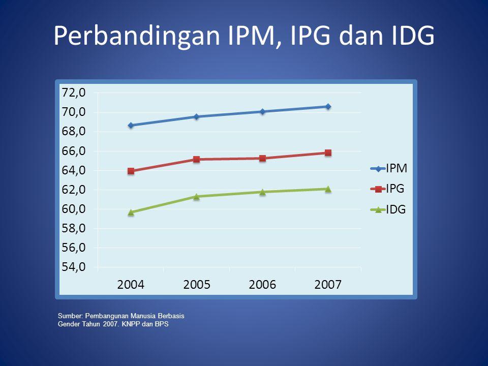 3 (TIGA) AGENDA PRIORITAS –MEWUJUDKAN INDONESIA YANG ADIL DAN DEMOKRATIS –MENCIPTAKAN INDONESIA AMAN DAN DAMAI –MENINGKATKAN KESEJAHTERAAN RAKYAT  3 (TIGA) STRATEGI PENGARUSUTAMAAN (MAIN STREAM/ TERINTEGRASI) KEDALAM SEMUA SEKTOR –PEMBANGUNAN BERKELANJUTAN –TATALAKSANA PEMERINTAHAN YANG BAIK (GOOD GOVERNANCE) –GENDER RPJM 2010-2014 7