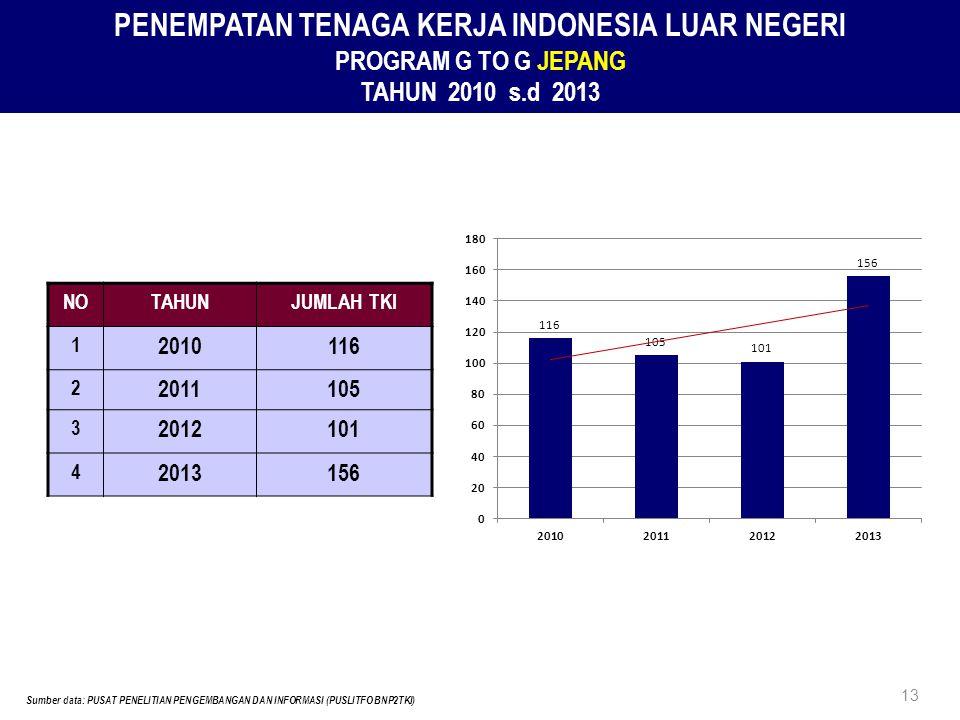 PENEMPATAN TENAGA KERJA INDONESIA LUAR NEGERI PROGRAM G TO G JEPANG TAHUN 2010 s.d 2013 NOTAHUNJUMLAH TKI 1 2010116 2 2011105 3 2012101 4 2013156 13 Sumber data: PUSAT PENELITIAN PENGEMBANGAN DAN INFORMASI (PUSLITFO BNP2TKI)