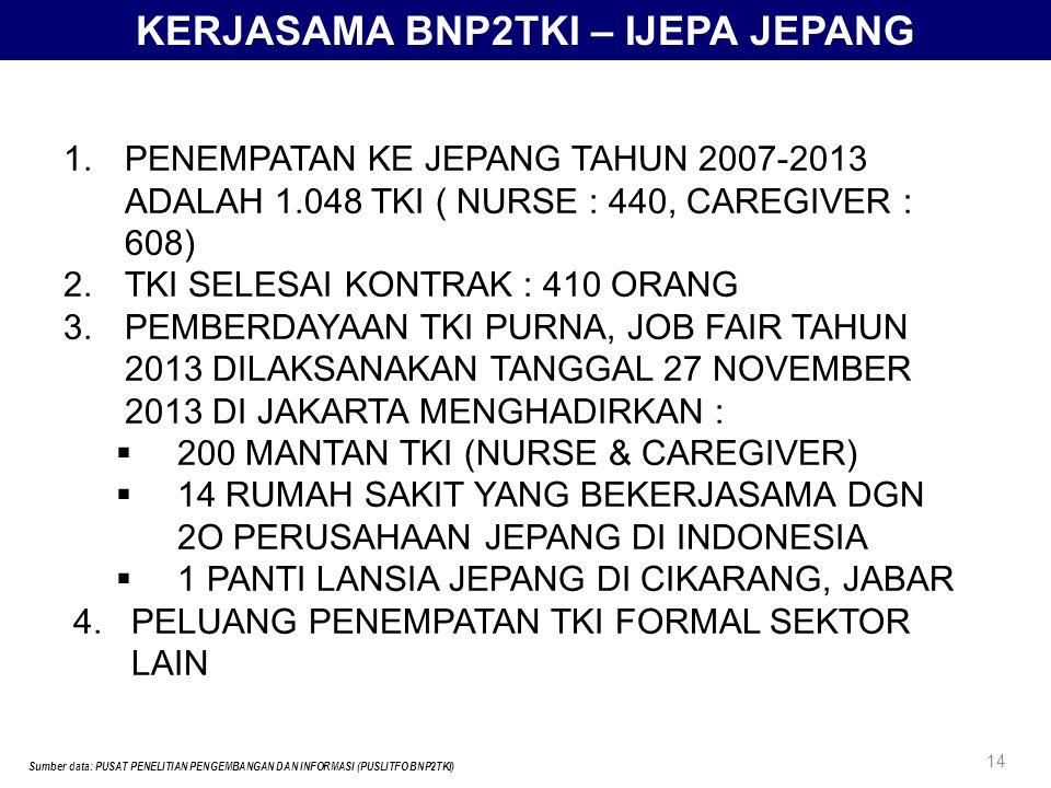 KERJASAMA BNP2TKI – IJEPA JEPANG Sumber data: PUSAT PENELITIAN PENGEMBANGAN DAN INFORMASI (PUSLITFO BNP2TKI) 14 1.PENEMPATAN KE JEPANG TAHUN 2007-2013