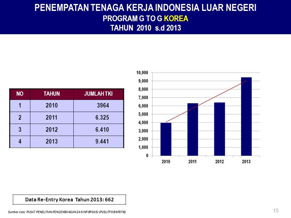 PENEMPATAN TENAGA KERJA INDONESIA LUAR NEGERI PROGRAM G TO G KOREA TAHUN 2010 s.d 2013 NOTAHUNJUMLAH TKI 120103964 220116.325 320126.410 420139.441 15