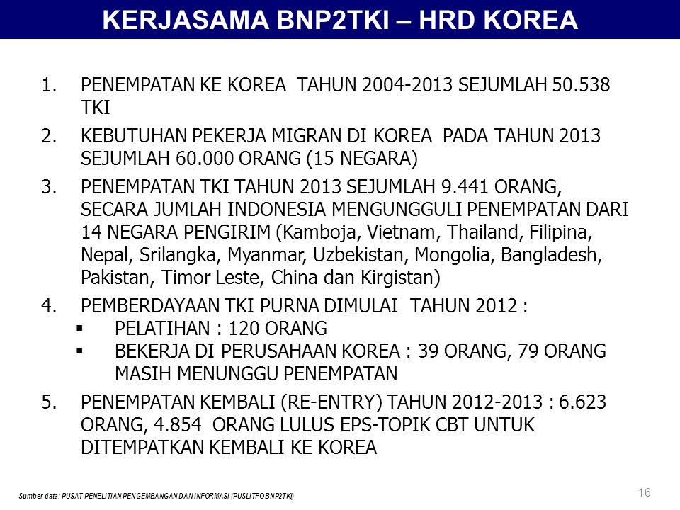 KERJASAMA BNP2TKI – HRD KOREA Sumber data: PUSAT PENELITIAN PENGEMBANGAN DAN INFORMASI (PUSLITFO BNP2TKI) 16 1.PENEMPATAN KE KOREA TAHUN 2004-2013 SEJUMLAH 50.538 TKI 2.KEBUTUHAN PEKERJA MIGRAN DI KOREA PADA TAHUN 2013 SEJUMLAH 60.000 ORANG (15 NEGARA) 3.PENEMPATAN TKI TAHUN 2013 SEJUMLAH 9.441 ORANG, SECARA JUMLAH INDONESIA MENGUNGGULI PENEMPATAN DARI 14 NEGARA PENGIRIM (Kamboja, Vietnam, Thailand, Filipina, Nepal, Srilangka, Myanmar, Uzbekistan, Mongolia, Bangladesh, Pakistan, Timor Leste, China dan Kirgistan) 4.PEMBERDAYAAN TKI PURNA DIMULAI TAHUN 2012 :  PELATIHAN : 120 ORANG  BEKERJA DI PERUSAHAAN KOREA : 39 ORANG, 79 ORANG MASIH MENUNGGU PENEMPATAN 5.PENEMPATAN KEMBALI (RE-ENTRY) TAHUN 2012-2013 : 6.623 ORANG, 4.854 ORANG LULUS EPS-TOPIK CBT UNTUK DITEMPATKAN KEMBALI KE KOREA