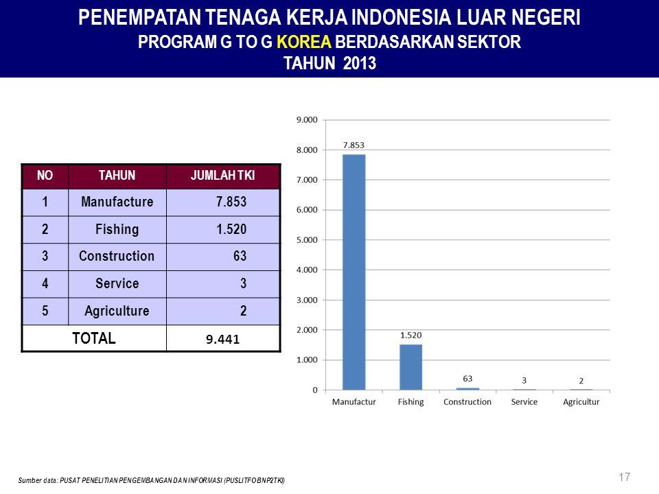 PENEMPATAN TENAGA KERJA INDONESIA LUAR NEGERI PROGRAM G TO G KOREA BERDASARKAN SEKTOR TAHUN 2013 NOTAHUNJUMLAH TKI 1Manufacture7.853 2Fishing1.520 3Construction63 4Service3 5Agriculture2 TOTAL 9.441 17 Sumber data: PUSAT PENELITIAN PENGEMBANGAN DAN INFORMASI (PUSLITFO BNP2TKI)