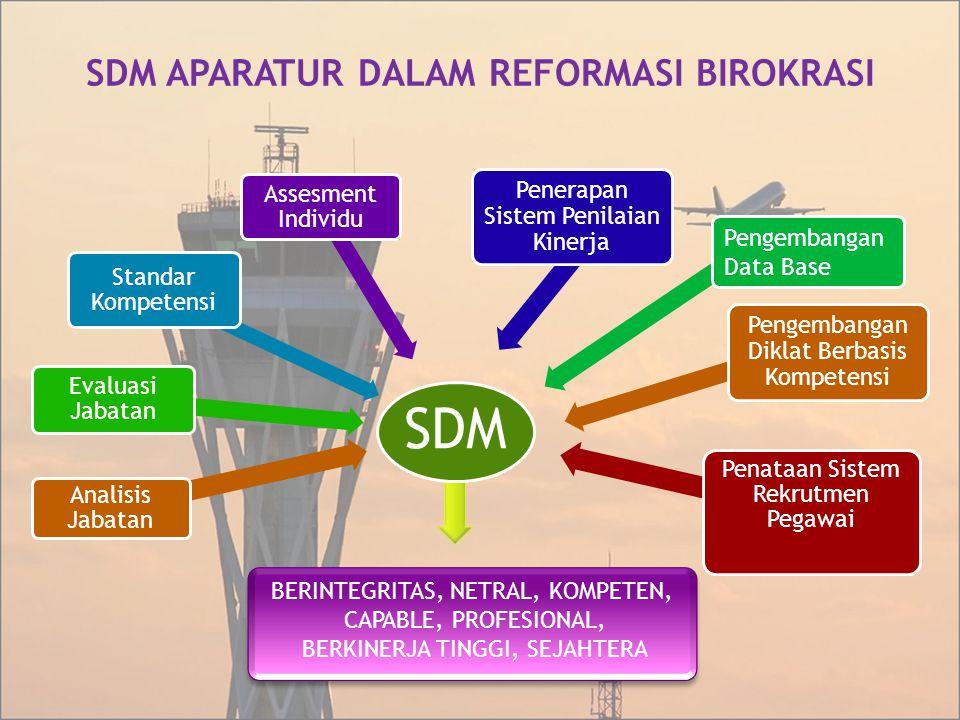 SDM APARATUR DALAM REFORMASI BIROKRASI SDM Analisis Jabatan Evaluasi Jabatan Standar Kompetensi Assesment Individu Penataan Sistem Rekrutmen Pegawai P