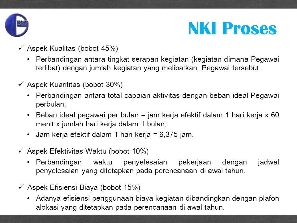 NKI Proses Aspek Kualitas (bobot 45%) Perbandingan antara tingkat serapan kegiatan (kegiatan dimana Pegawai terlibat) dengan jumlah kegiatan yang melibatkan Pegawai tersebut.
