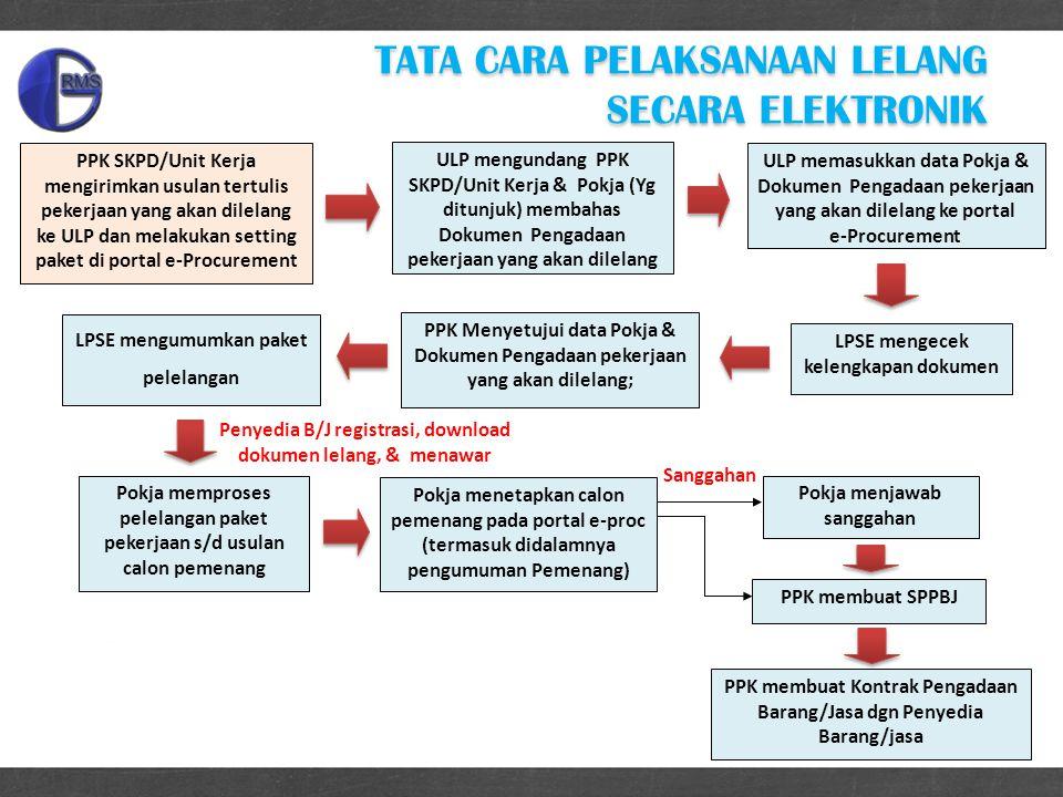 Penyedia B/J registrasi, download dokumen lelang, & menawar PPK SKPD/Unit Kerja mengirimkan usulan tertulis pekerjaan yang akan dilelang ke ULP dan melakukan setting paket di portal e-Procurement ULP memasukkan data Pokja & Dokumen Pengadaan pekerjaan yang akan dilelang ke portal e-Procurement PPK Menyetujui data Pokja & Dokumen Pengadaan pekerjaan yang akan dilelang; LPSE mengumumkan paket pelelangan ULP mengundang PPK SKPD/Unit Kerja & Pokja (Yg ditunjuk) membahas Dokumen Pengadaan pekerjaan yang akan dilelang Pokja memproses pelelangan paket pekerjaan s/d usulan calon pemenang Pokja menetapkan calon pemenang pada portal e-proc (termasuk didalamnya pengumuman Pemenang) PPK membuat SPPBJ Pokja menjawab sanggahan PPK membuat Kontrak Pengadaan Barang/Jasa dgn Penyedia Barang/jasa Sanggahan LPSE mengecek kelengkapan dokumen TATA CARA PELAKSANAAN LELANG SECARA ELEKTRONIK