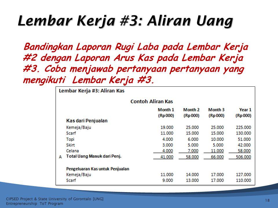 CIPSED Project & State University of Gorontalo [UNG] Entrepreneurship ToT Program Lembar Kerja #3: Aliran Uang Bandingkan Laporan Rugi Laba pada Lembar Kerja #2 dengan Laporan Arus Kas pada Lembar Kerja #3.