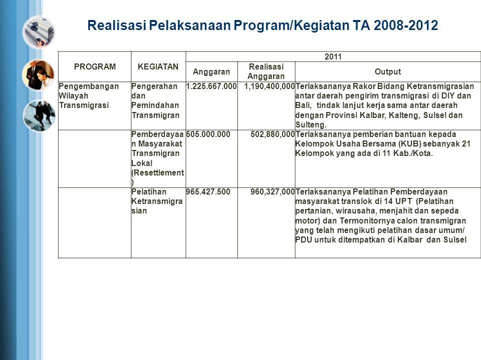 PROGRAMKEGIATAN 2011 Anggaran Realisasi Anggaran Output Pengembangan Wilayah Transmigrasi Pengerahan dan Pemindahan Transmigran 1.225.667.0001,190,400
