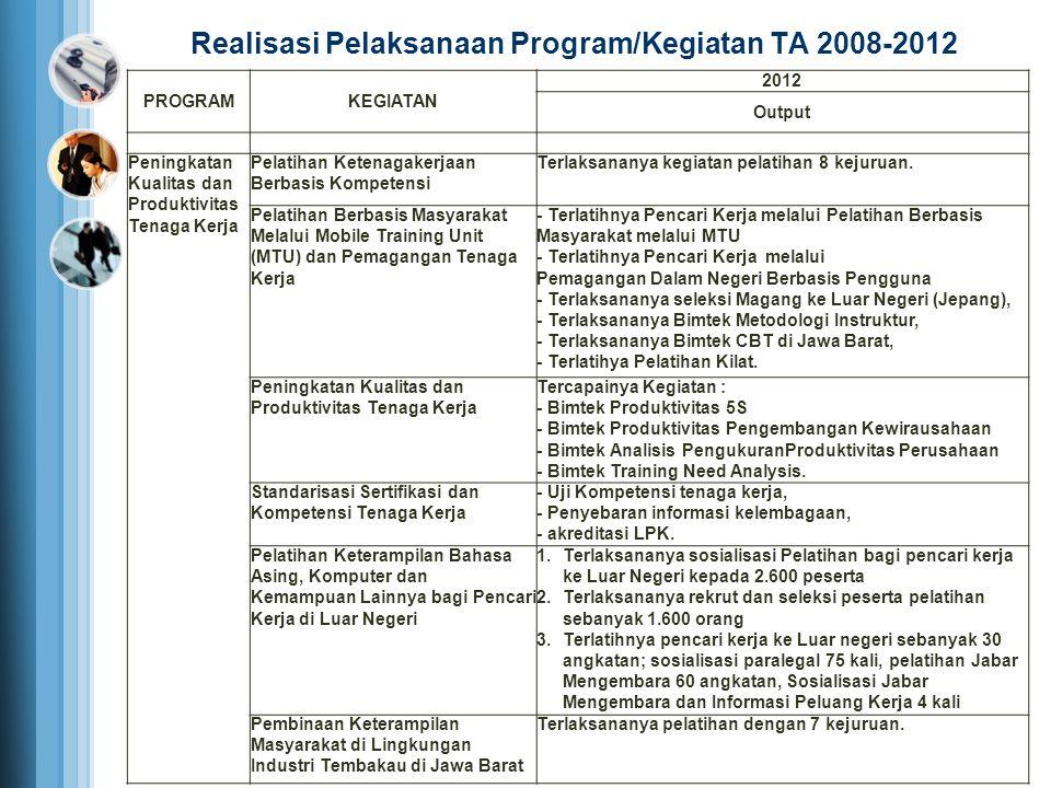 PROGRAMKEGIATAN 2012 Output Peningkatan Kualitas dan Produktivitas Tenaga Kerja Pelatihan Ketenagakerjaan Berbasis Kompetensi Terlaksananya kegiatan p