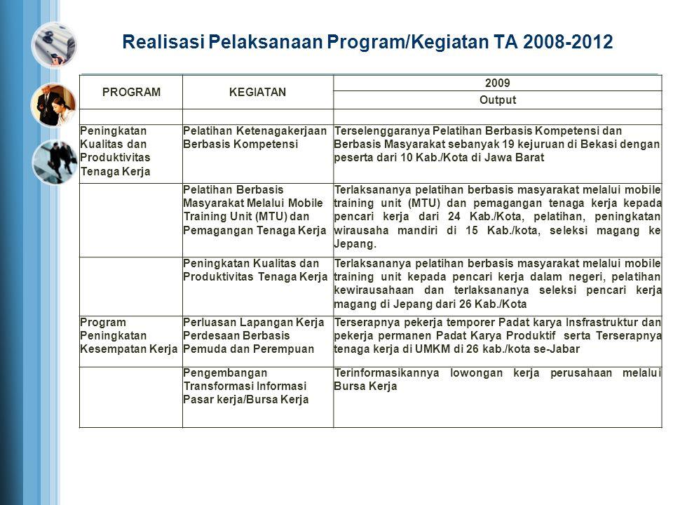 Realisasi Pelaksanaan Program/Kegiatan TA 2008-2012 PROGRAMKEGIATAN 2009 Output Peningkatan Kualitas dan Produktivitas Tenaga Kerja Pelatihan Ketenaga