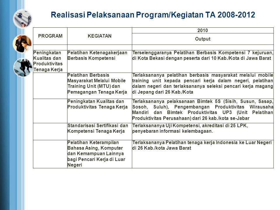 PROGRAMKEGIATAN 2010 Output Peningkatan Kualitas dan Produktivitas Tenaga Kerja Pelatihan Ketenagakerjaan Berbasis Kompetensi Terselenggaranya Pelatih