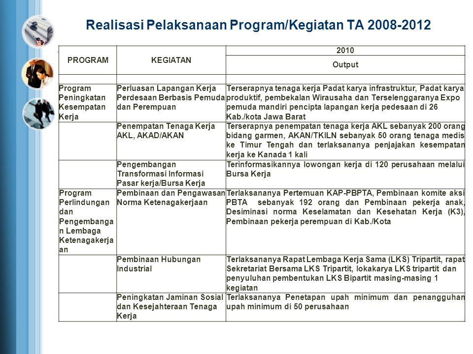 PROGRAMKEGIATAN 2010 Output Program Peningkatan Kesempatan Kerja Perluasan Lapangan Kerja Perdesaan Berbasis Pemuda dan Perempuan Terserapnya tenaga k