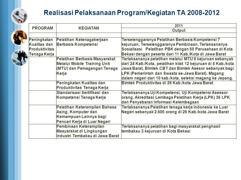 PROGRAMKEGIATAN 2011 Output Peningkatan Kualitas dan Produktivitas Tenaga Kerja Pelatihan Ketenagakerjaan Berbasis Kompetensi Terselenggaranya Pelatih