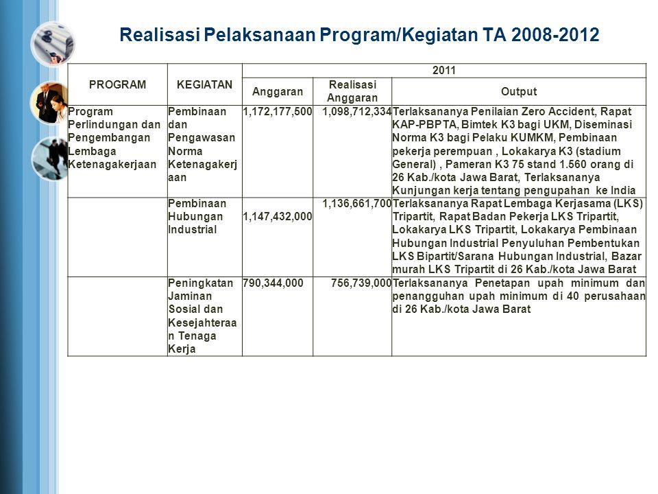 PROGRAMKEGIATAN 2011 Anggaran Realisasi Anggaran Output Program Perlindungan dan Pengembangan Lembaga Ketenagakerjaan Pembinaan dan Pengawasan Norma K