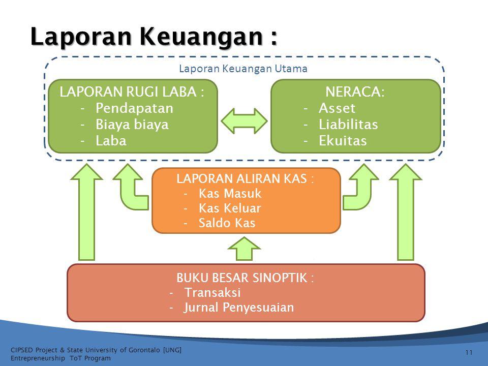 CIPSED Project & State University of Gorontalo [UNG] Entrepreneurship ToT Program Laporan Keuangan : 11 LAPORAN RUGI LABA : -Pendapatan -Biaya biaya -