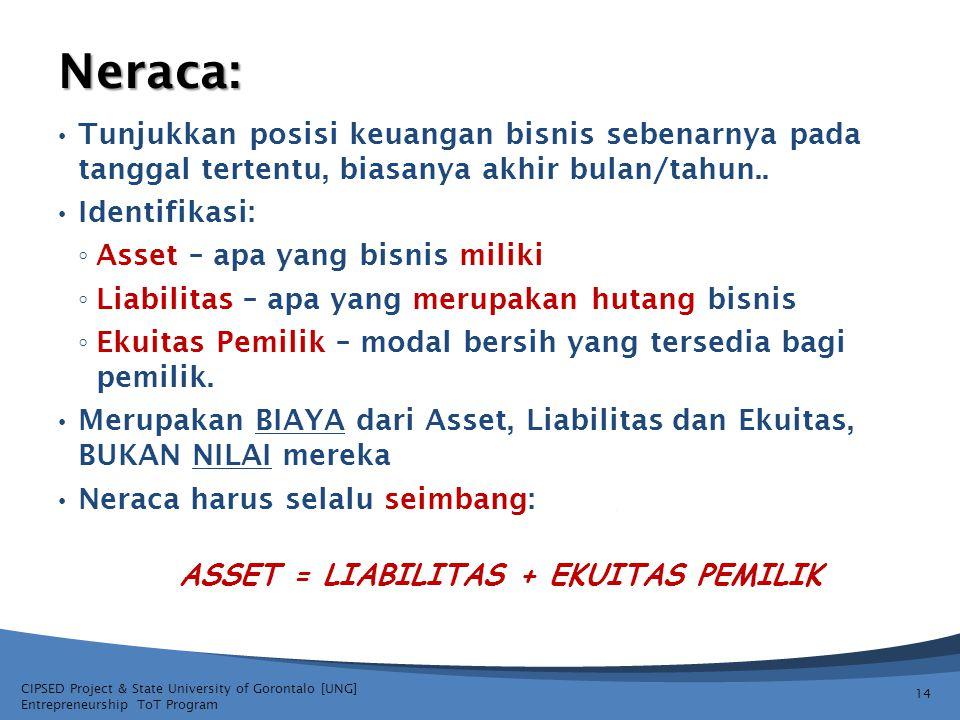 CIPSED Project & State University of Gorontalo [UNG] Entrepreneurship ToT Program NERACA ASSET = LIABILITAS + EKUITAS 15 Ekuitas Asset Liabilitas