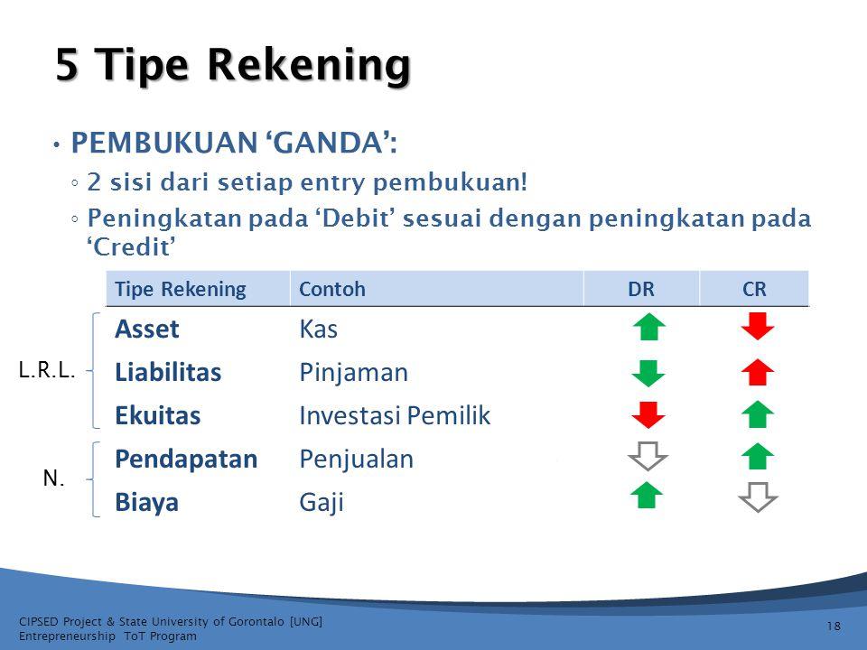 CIPSED Project & State University of Gorontalo [UNG] Entrepreneurship ToT Program 5 Tipe Rekening 18 Tipe RekeningContohDRCR AssetKas LiabilitasPinjam