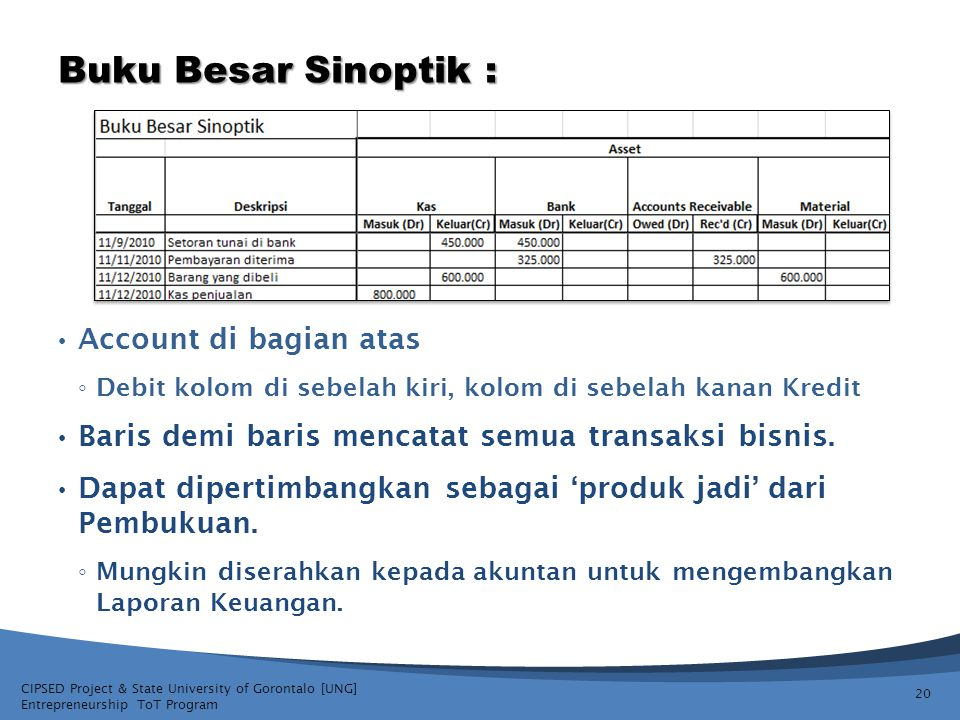 CIPSED Project & State University of Gorontalo [UNG] Entrepreneurship ToT Program Buku Besar Sinoptik : 20 Account di bagian atas ◦ Debit kolom di seb