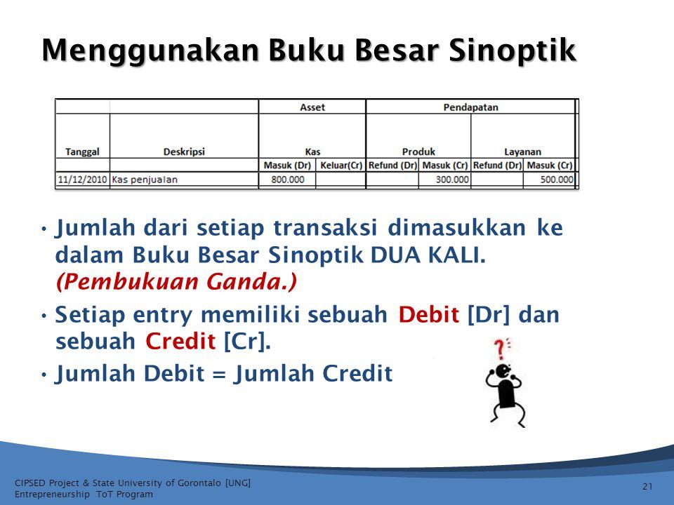 CIPSED Project & State University of Gorontalo [UNG] Entrepreneurship ToT Program Menggunakan Buku Besar Sinoptik Jumlah dari setiap transaksi dimasuk