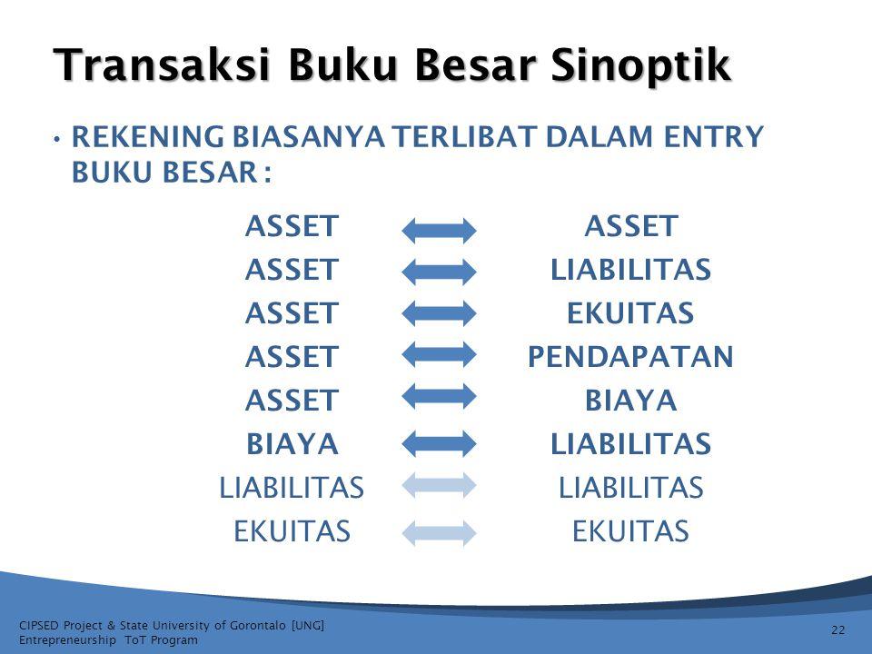 CIPSED Project & State University of Gorontalo [UNG] Entrepreneurship ToT Program REKENING BIASANYA TERLIBAT DALAM ENTRY BUKU BESAR : Transaksi Buku B