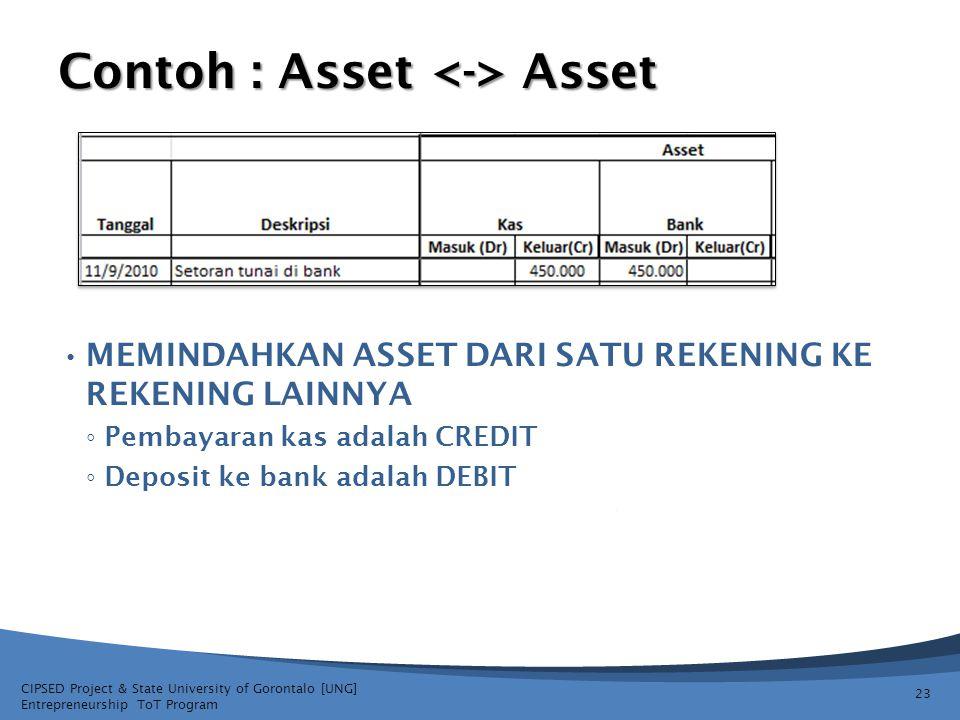 CIPSED Project & State University of Gorontalo [UNG] Entrepreneurship ToT Program Contoh : Asset Asset MEMINDAHKAN ASSET DARI SATU REKENING KE REKENIN