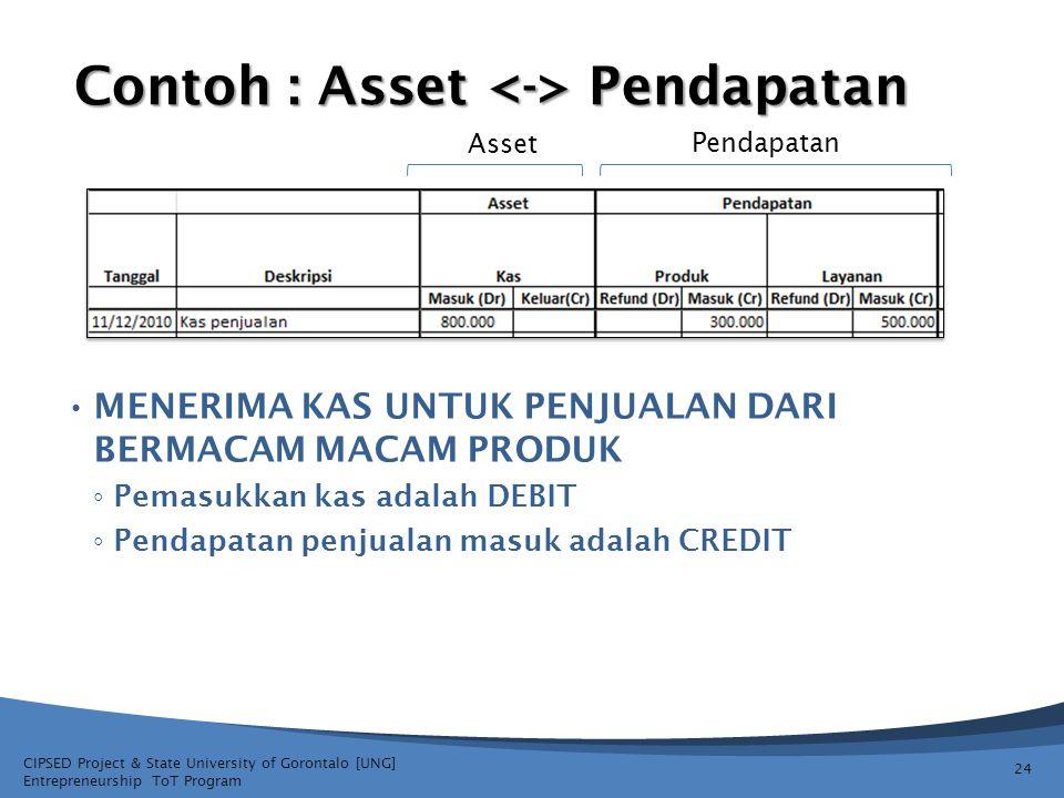 CIPSED Project & State University of Gorontalo [UNG] Entrepreneurship ToT Program Contoh : Asset Pendapatan MENERIMA KAS UNTUK PENJUALAN DARI BERMACAM