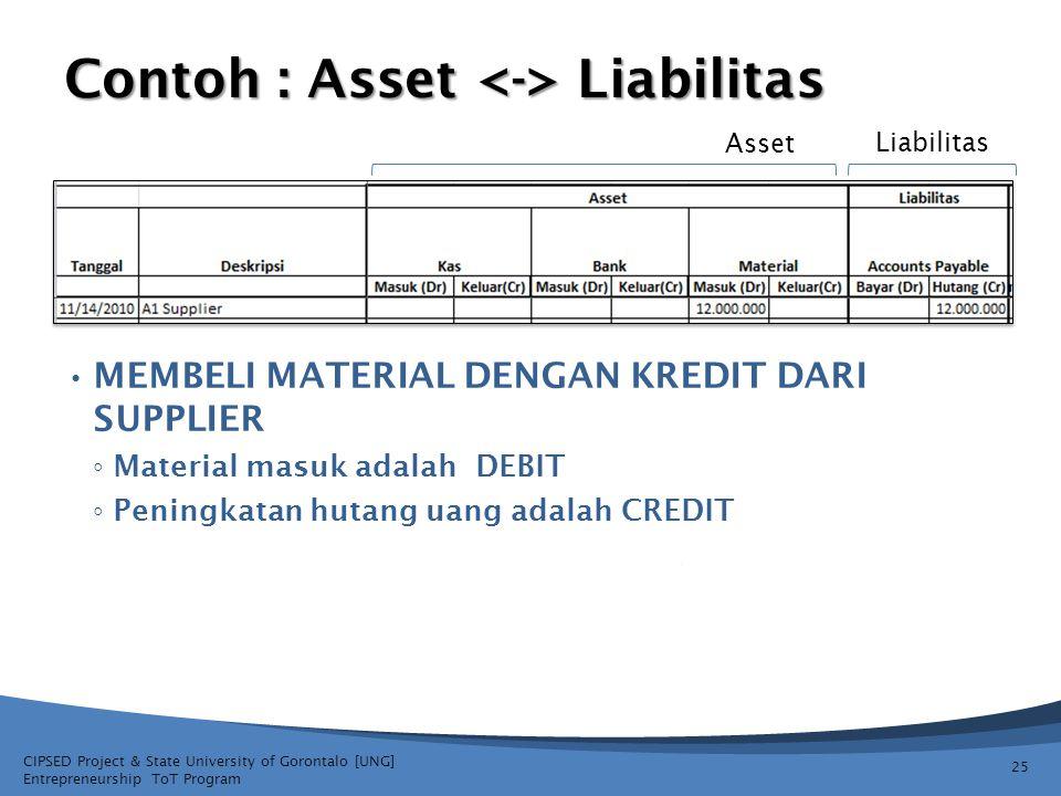 CIPSED Project & State University of Gorontalo [UNG] Entrepreneurship ToT Program Contoh : Asset Liabilitas MEMBELI MATERIAL DENGAN KREDIT DARI SUPPLI