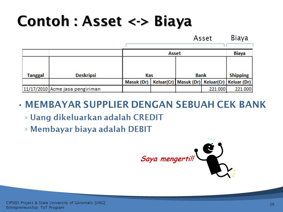 CIPSED Project & State University of Gorontalo [UNG] Entrepreneurship ToT Program Contoh : Asset Biaya MEMBAYAR SUPPLIER DENGAN SEBUAH CEK BANK ◦ Uang